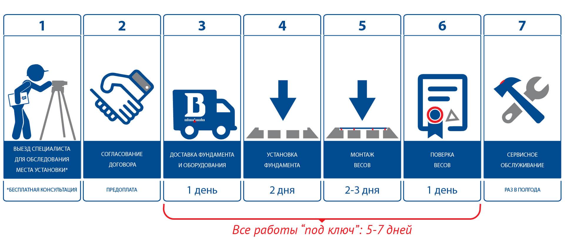 алгоритм изготовления автомобильных весов