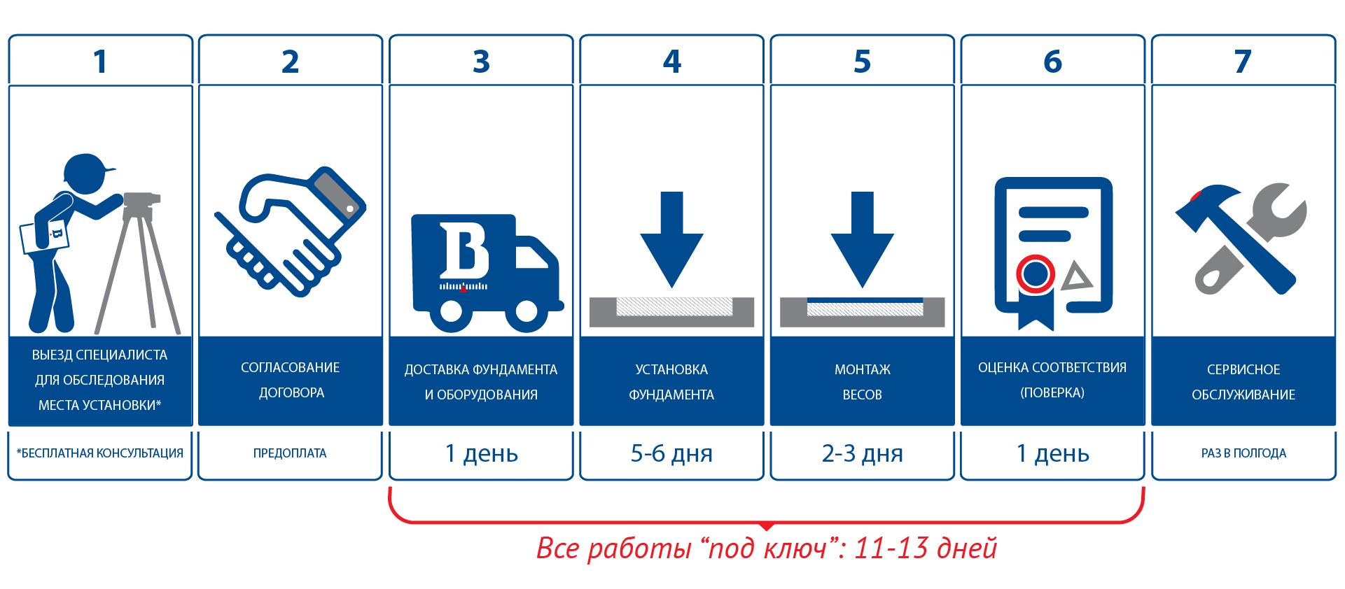 Алгоритм установки автомобильные весов на готовый заглубленный фундамент