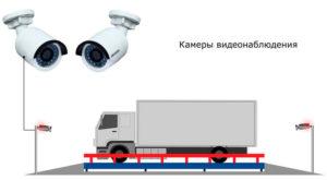 система видеонаблюдения для автомобильных языков