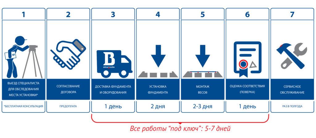 Этапы изготовления автомобильных весов