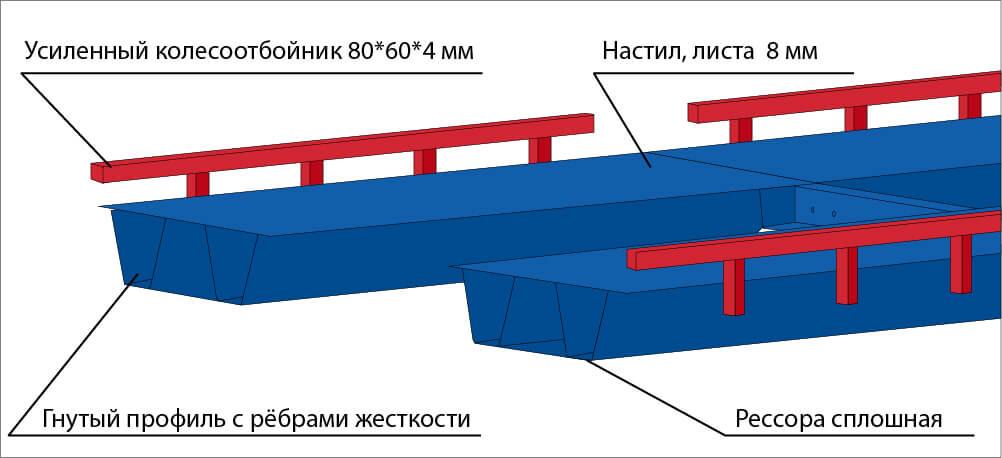 ортотропная платформа для автомобильных весов с колесоотбойником