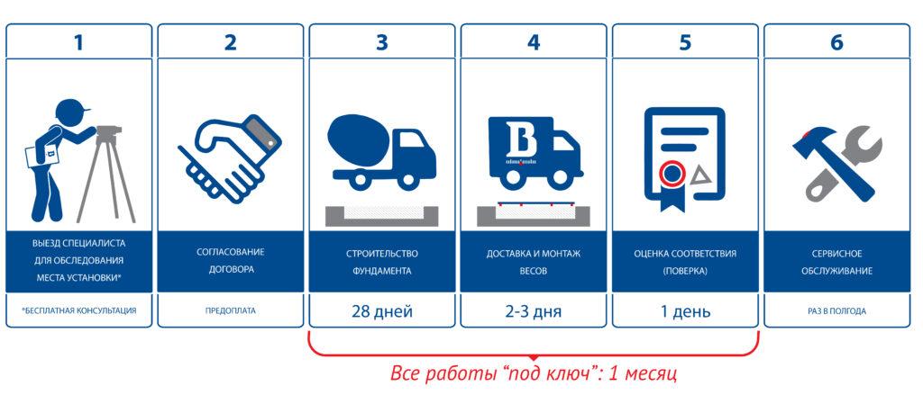 Этапы изготовления автомобильных весов на заглубленном фундаменте